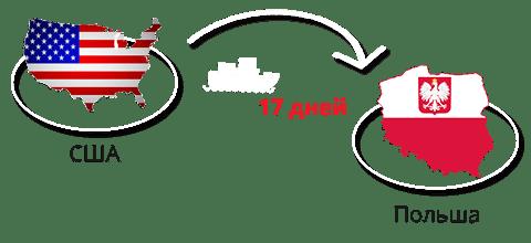 Dostavka-avto-iz-SShA-v-Polshu