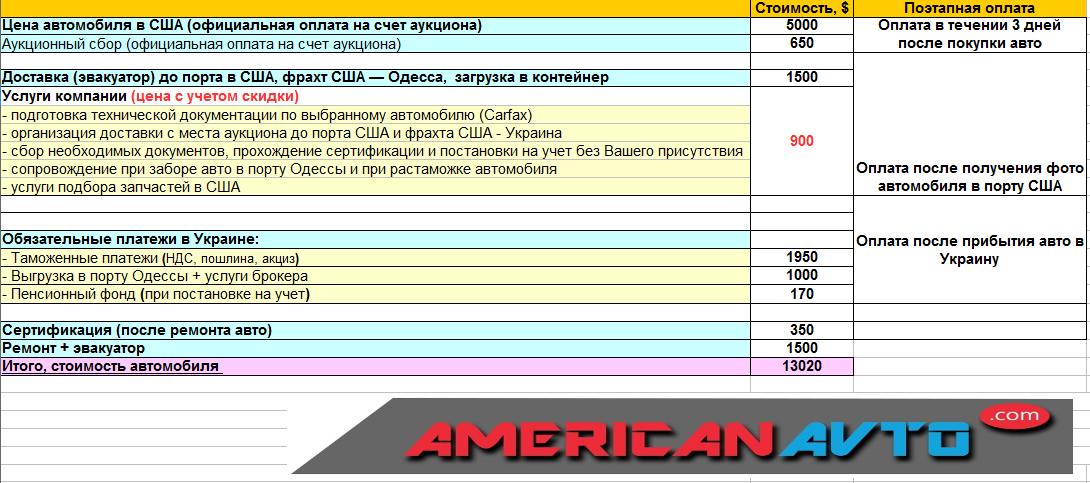fusion USA Americanavto